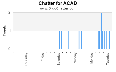 ACAD biopharma stock chatter